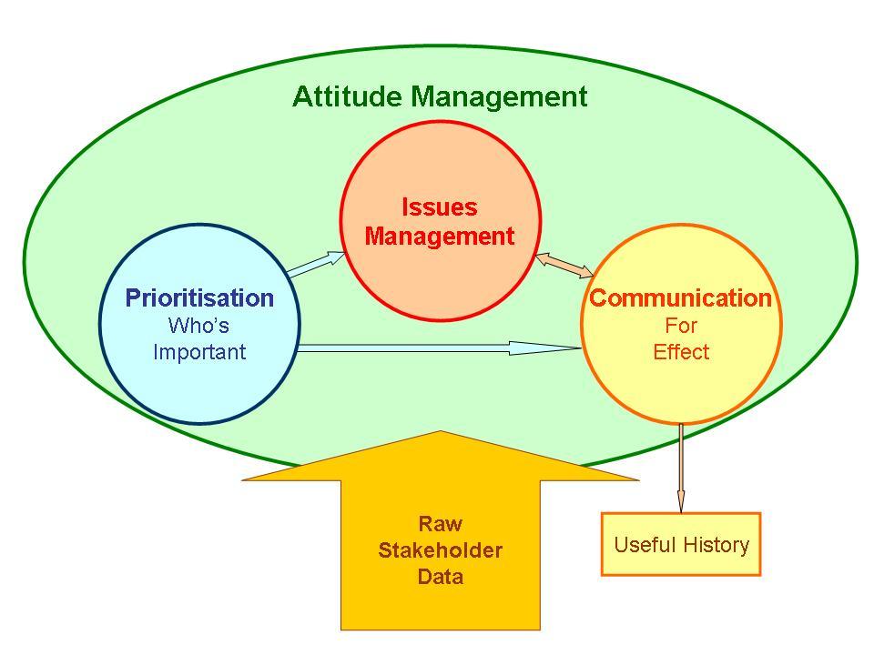 Managing Stakeholder Attitudes