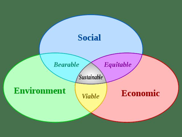 Value - Triple-bottom-Line