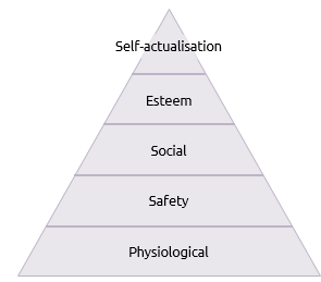 Why do we still teach Maslow?