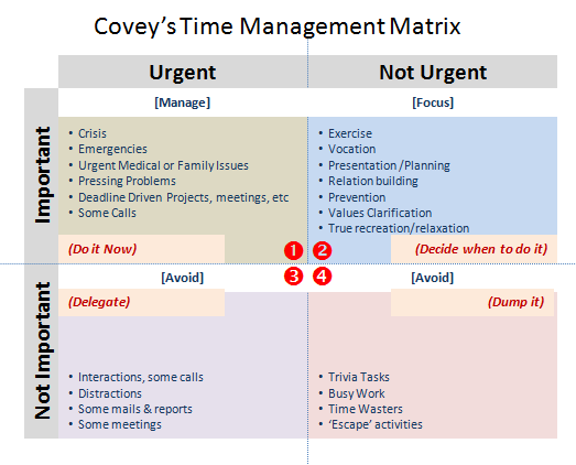 Using Covey's Matrix to tame your Time Management Woes